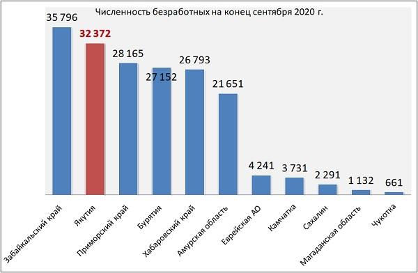 Численность безработных, зарегистрированных в государственных учреждениях службы занятости населения на конец сентября 2020 г