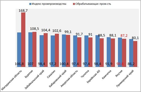 Индекс промпроизводства ДФО за январь-сентябрь 2020 г